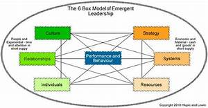 The 6 Box Model – An Eco System for sustainable ...