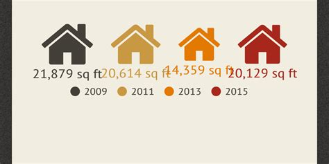 how has the average single family home changed