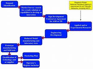 Flowchart Of The Typical Business Development Process Of