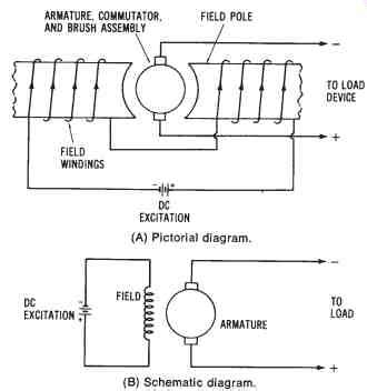 direct current power systems part 1