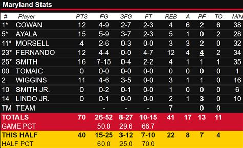 maryland basketball  purdue final score terps pull