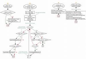 Java Exercises Quick Sort Algorithm W3resource
