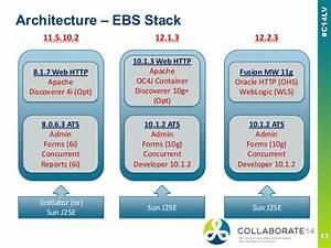 Collaborate 2014 Oaug - Ebs 11i Upgrade To R12