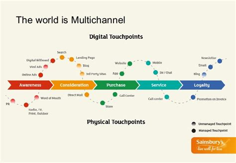 Building a successful multichannel sales and marketing ...