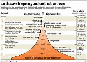 Here U2019s How You Do An Earthquake Magnitude Graphic
