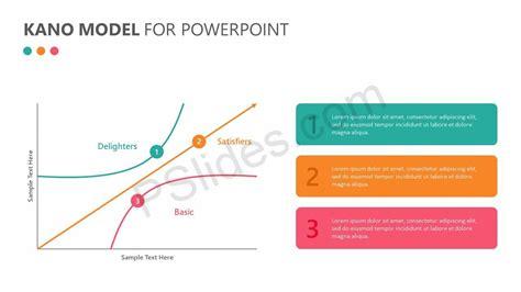 kano model  powerpoint