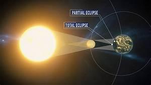 Solar Eclipse  U2013 Successav