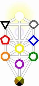 Miniver Cheevy  Tree Of Life Diagram