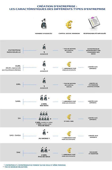 comment choisir le statut juridique de entreprise