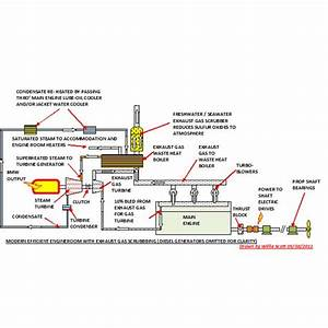 Modern Ships Engine Equipment With Waste Heat Recovery Boiler