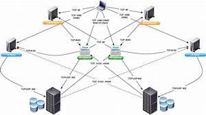 Virtualpatel Blogspot Com  Vmware Network Ports Diagrams  Vsphere  Vcloud  Vcenter  Srm  Vr  Vcd