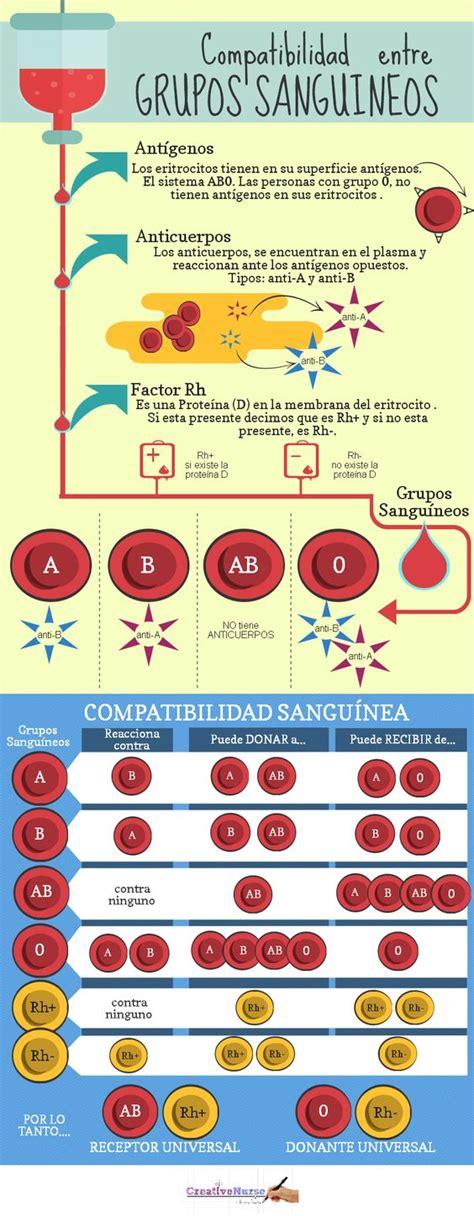 compatibilidad entre grupos sanguineos