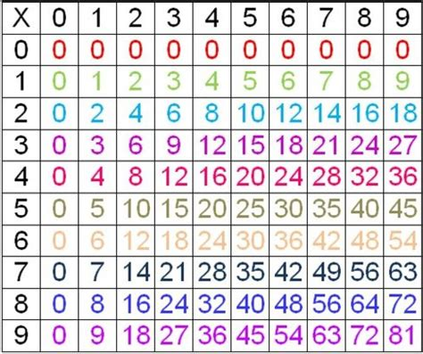 comment apprendre la table de multiplication facilement