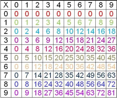 icones du bureau comment apprendre les tables de multiplication