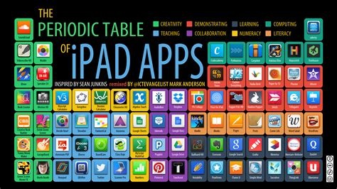 periodic table  ipad apps infographic  wired