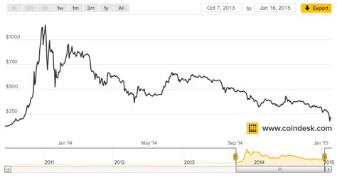Dow jones gold price oil price euro dollar cad usd peso usd pound usd usd inr bitcoin price currency converter exchange rates realtime quotes premarket google stock apple stock facebook stock amazon stock tesla. Why Bitcoin's Astonishing Price Collapse Doesn't Matter