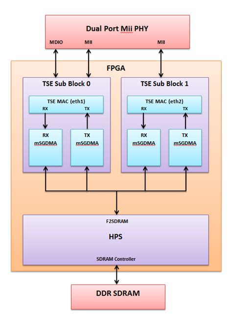 altera soc triple speed ethernet design exle projects