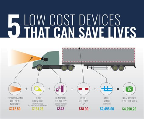 cost semi truck safety devices   save lives