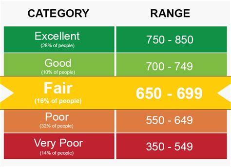 650699 Credit Score  Good Or Bad? Credit Card & Loan