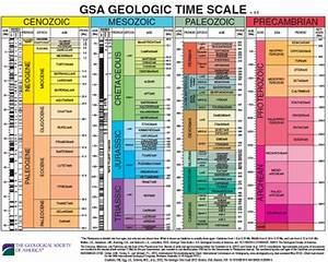 Relative And Absolute Ages In The Histories Of Earth And