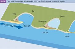 Hd wallpapers formation of a beach diagram hd865 hd wallpapers formation of a beach diagram ccuart Gallery