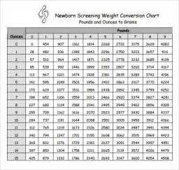 newborn weight chart