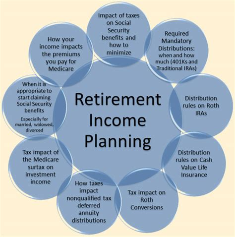Life Diagrams For Retirees - Block And Schematic Diagrams