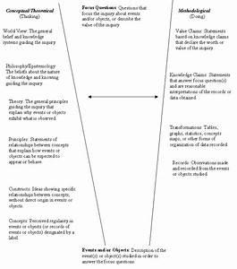 Gowin U0026 39 S Vee Diagram