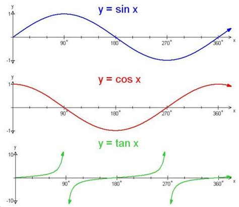 Trigonometry—graphing The Sine, Cosine And Tangent Functions Owlcation