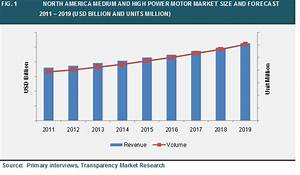 Medium And High Power Motors Market Is Expected To Exceed Usd 69 90 Billion By 2019