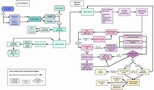 Does The Process Map Influence The Outcome Of Quality Improvement Work  A Comparison Of A