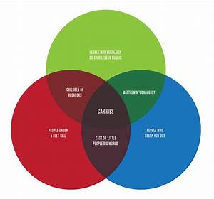 Another Great Venn Diagram