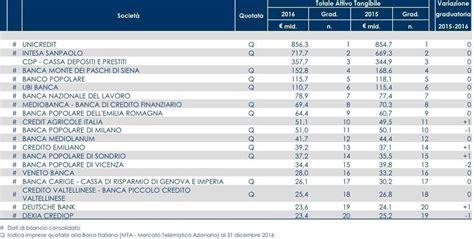 classifica banche italiane ecco le migliori 20 banche d italia