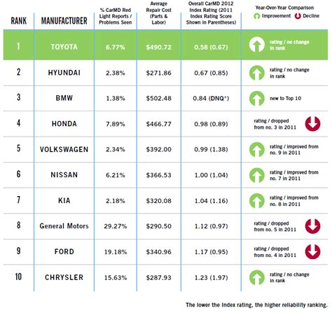 2012 Carmd Manufacturer & Vehicle Rankings Carmd
