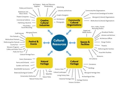 asset mapping template swot analysis and asset gap mapping nourishing communities