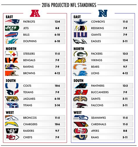 Denver Broncos Standing your official 2016 2017 projected nfl standings daily snark