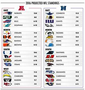 Pictures Standings Nfl, - Daily Quotes About Love