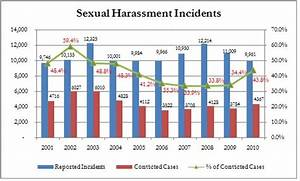 sexual harassment | Stand up for a Cause ...