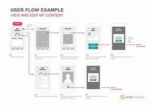 A Great Mobile Ux Design Starts With A Template
