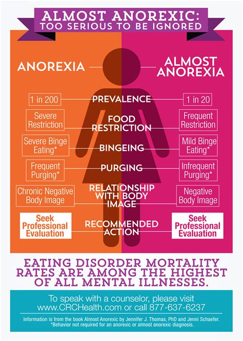 anorexic infographic crc health group