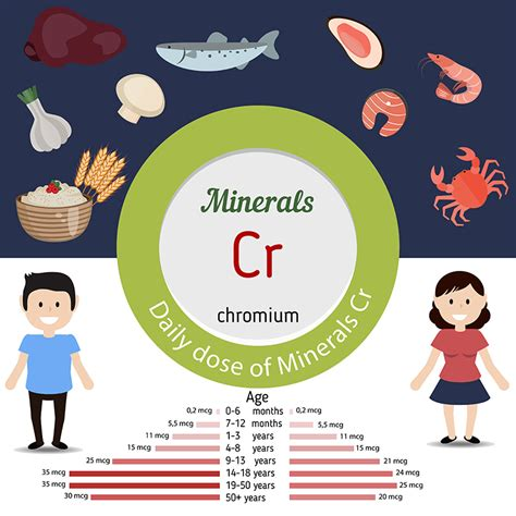 chromium deficiencies benefits food sources side
