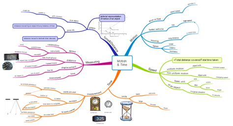 Class 7 Science Motion & Time (www.educe.org) Mind Map