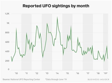 UFO sightings have been steadily decreasing since 2014 ...