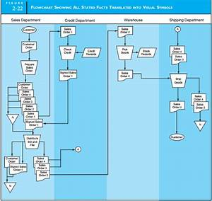 Revenue Cycle Flowchart Examples