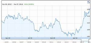 Gold Price Per Ounce Chart Vsa Capitals Paul Renken Gold And Lithium Companies That