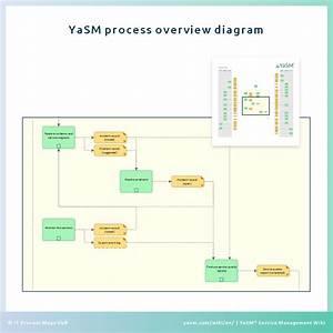 Yasm Implementation