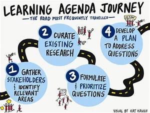 Learning Agendas: The Five Most Important Things You Need ...