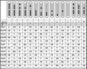 6 Hole Pentatonic Flute Chart