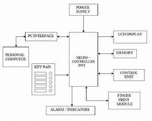 8051 Microcontroller Based Biometric Voting Machine