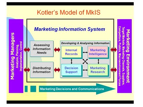 marketing information sck1413 technology information systems kotler s model